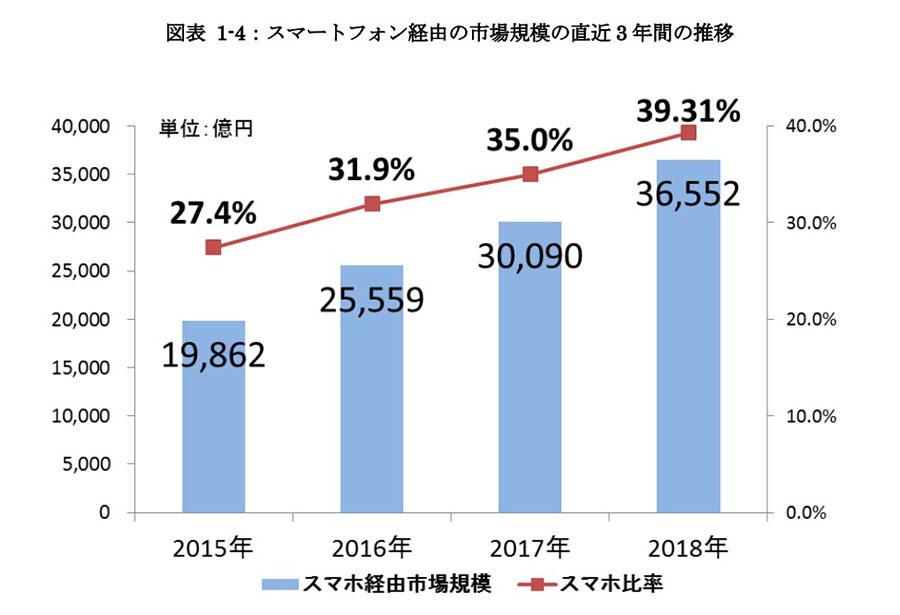 スマホ経由のBtoC-ECの市場規模は3兆6,552億円(前年比 21.5%増)