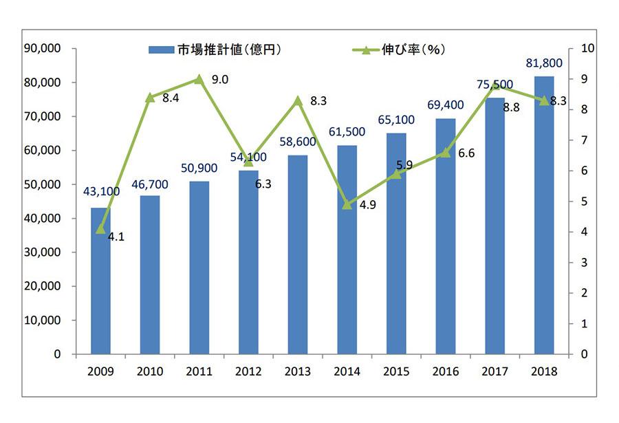 2018年度国内の通販・EC市場、8兆1800億円。前年度比8.3%増(JADMA調査)
