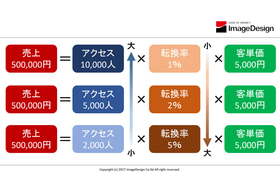 売上の方程式-売上=アクセス人数×転換率×客単価